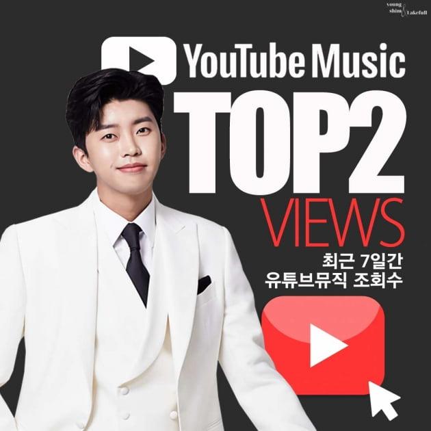 임영웅, 1주일간 유튜브 뮤직 조회 수 TOP2…'트로트계의 히어로'