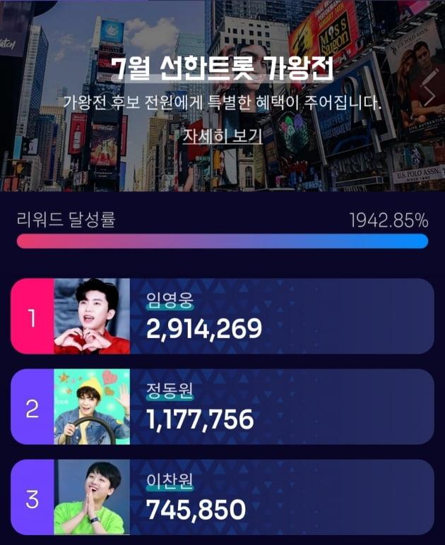 임영웅, 선한트롯 9회 연속 가왕…압도적인 팬덤의 '힘'