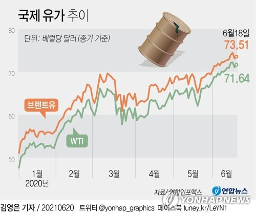 국제유가 급등에도 원유 레버리지 ETN 여전히 '동전주' 수준