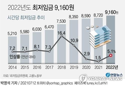 내년도 최저임금 9천160원, 5.0% 인상…월환산액 191만4천440원(종합)