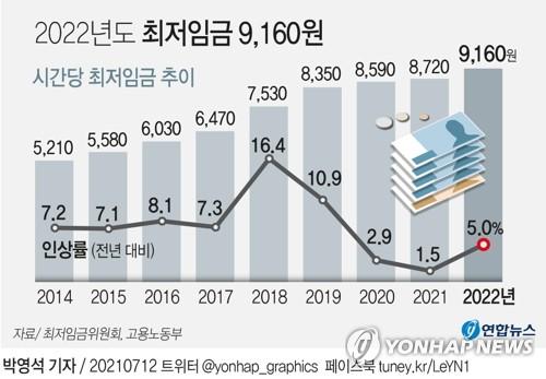 """내년도 최저임금 9천160원, 5.1% 인상…""""경기회복 고려""""(종합2보)"""