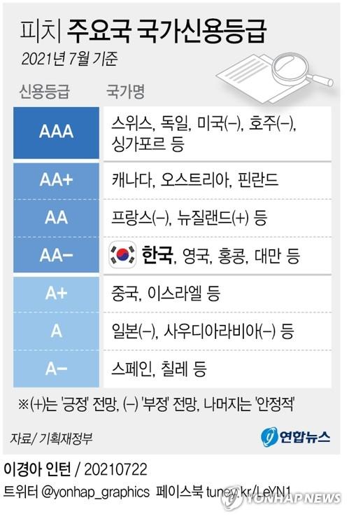 국가신용평가 선방한 한국…기세 몰아 최대 15억불 외평채 발행