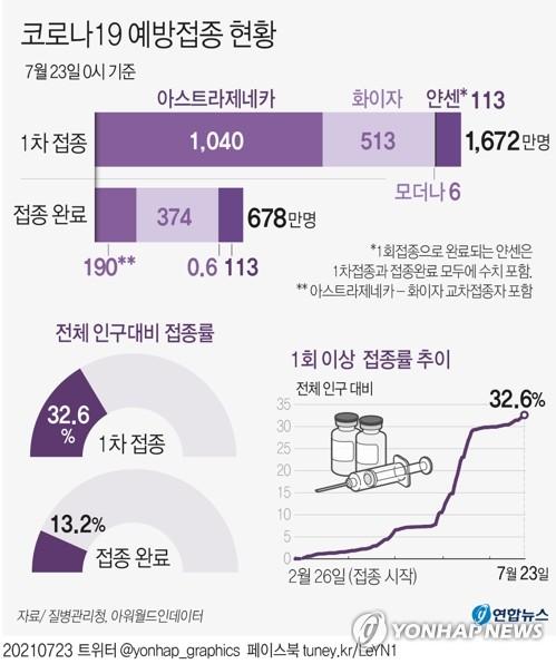 1차접종 1천672만3천537명, 인구의 32.6%…잔여백신 555만1천300회(종합)
