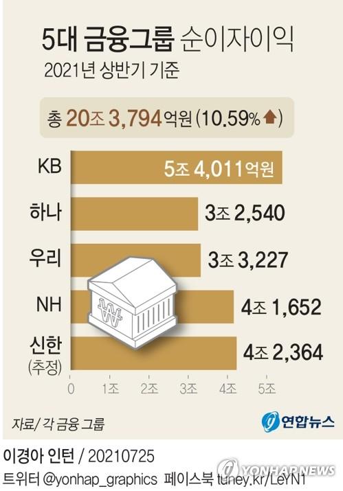 5대 금융그룹 상반기 순익 9.4조…이자이익 첫 20조 돌파