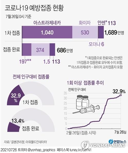 1차접종 총 1천689만3천124명, 인구의 32.9%…잔여백신 536만회분(종합)
