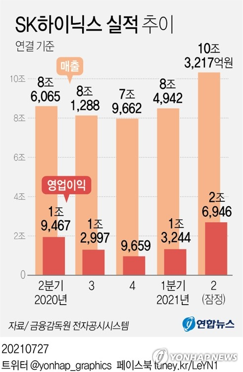 "SK하이닉스, 3년만에 분기 매출 10조 돌파…""하반기 상승 지속""(종합2보)"
