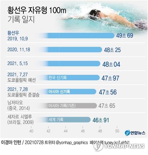 '기록의 사나이' 황선우, 오늘 오전 11시37분 자유형 100m 결승