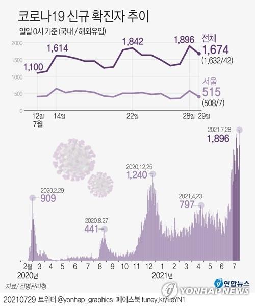 오늘 1천700명대…전국 확산세속 수도권 비중 다시 오름세 긴장