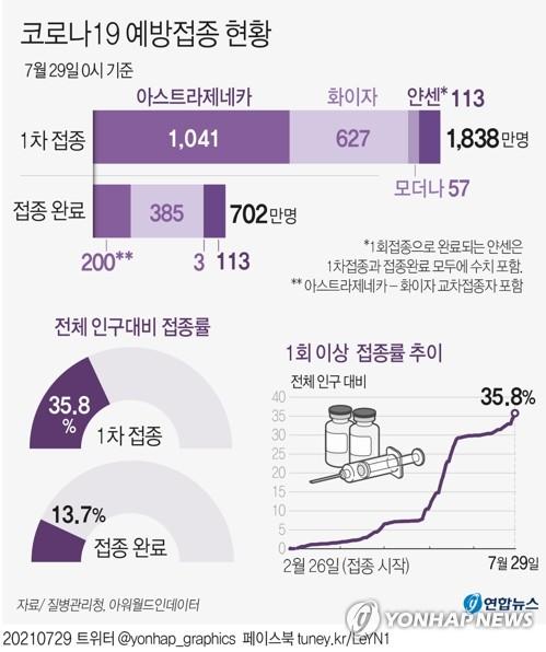 1차접종 1천838만2천137명, 인구의 35.8%…55∼59세 22.8% 접종(종합)