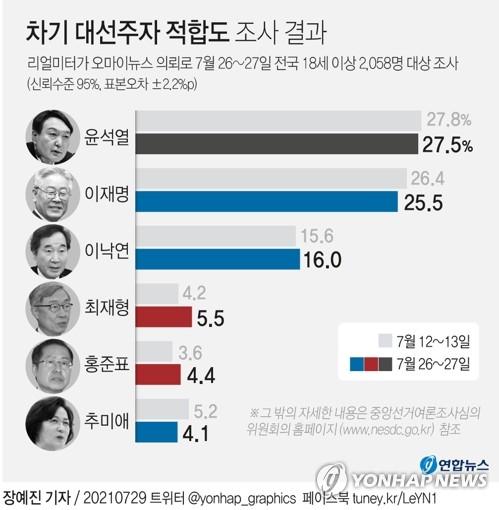 """""""윤석열 27.5%·이재명 25.5%…尹 하락세 둔화""""(종합)"""
