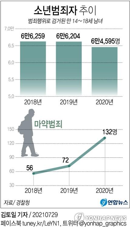 작년 소년범죄로 6만4천여명 검거…재범율 33%(종합)