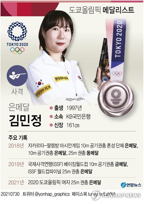 -올림픽- 김민정, 여자 25m 권총 은메달…런던 김장미 이후 9년만(종합3보)