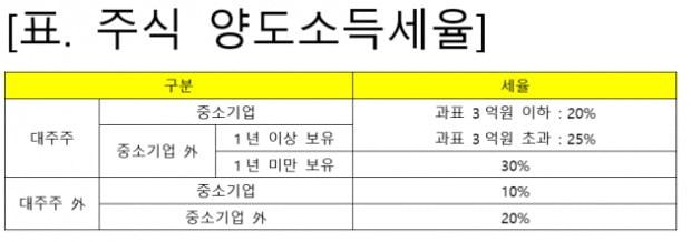 """""""거액 양도세 내는 '대주주', 나와 먼 얘기가 아닙니다"""" [조재영의 투자스토리]"""