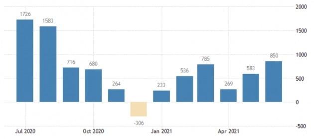 미국의 비농업 일자리 수는 꾸준히 늘고 있지만 팬데믹 이전과 비교하면 여전히 700만 명 가량 적다. 미 노동부 및 트레이딩이코노믹스 제공