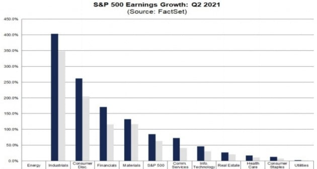 미국 S&P 500 지수에 편입한 기업들의 올해 2분기 실적이 호조를 보이고 있다. 산업주 소비재주 금융주 등은 전체 평균을 상회하고 있다. 팩트셋 제공