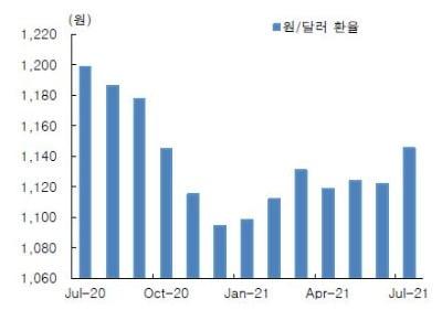 원·달러 환율 추이. /자료=한국투자증권