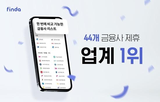 핀다, 44개 금융사 제휴...업계 최다
