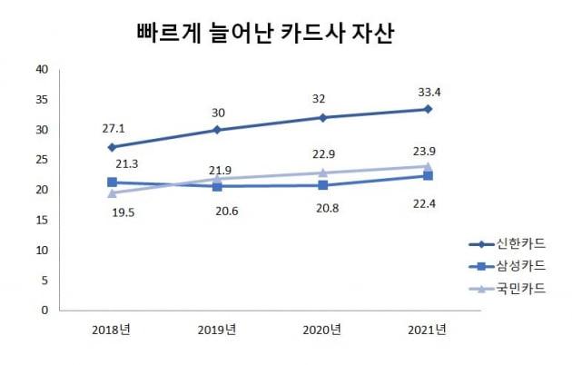 신한카드 삼성카드 기업어음 발행 급증...자산 불리기 경쟁 [마켓인사이트]