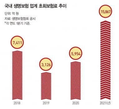 [special]변액보험, 큰 폭 성장…점유율 1위는 미래에셋생명