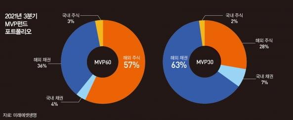 [special]글로벌 자산 배분이 성패 갈라…MVP펀드 등 수익률 주목