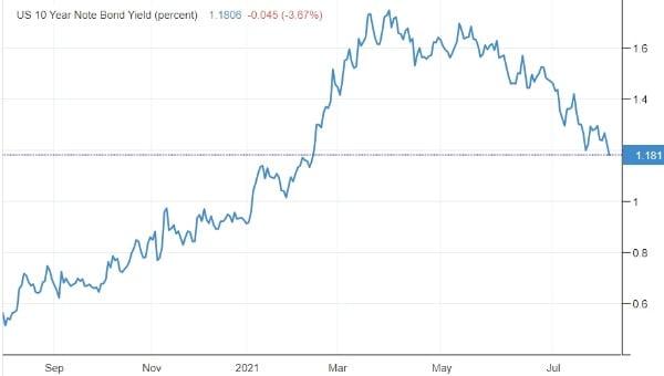 미국의 10년 만기 국채 금리는 2일(현지시간) 장중 연 1.1%대 중반까지 급락했다. 미 재무부 및 트레이딩이코노믹스 제공