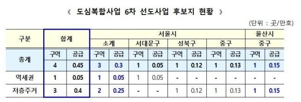 도심복합사업 6차 선도사업 후보지 현황. 사진=국토부