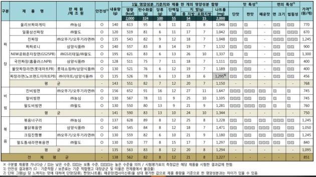 3일 한국소비자원이 소비자 선호도가 높은 비빔라면 7개, 짜장라면 8개 등 총 15개 제품의 영양성분 등을 평가한 결과, 1개당 평균 나트륨 함량은 1일 기준치(2000mg)의 61%(1227mg)로 나타났다. 자료=한국소비자원