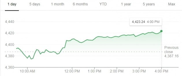 미국 뉴욕증시의 S&P 500 지수는 3일(현지시간) 0.82% 상승 마감했다.
