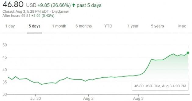 지난달 말 미국 나스닥 시장에 상장된 로빈후드 주가가 최근들어 급등세를 타고 있다. 지난 5영업일간 27%가량 뛰었다.