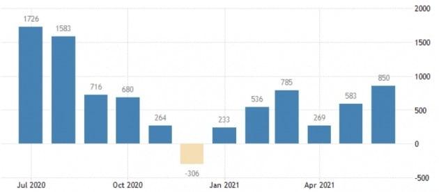 미국 노동부가 오는 6일 증시 개장 직전에 7월의 비농업 신규 일자리 수를 발표한다. 전달엔 85만 명 증가했다. 미 노동부 및 트레이딩이코노믹스 제공