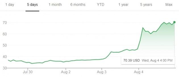 미국 증권거래 앱인 로빈후드의 주가가 4일(현지시간) 급등세를 타면서 시장의 관심을 모았다.
