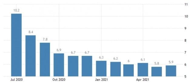 미국의 실업률이 당초 예상만큼 빨리 떨어지지 않고 있다. 지난 6월 실업률은 5.9%로, 전달 대비 오히려 0.1%포인트 상승했다. 미 노동부 및 트레이딩이코노믹스 제공