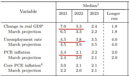 미국 중앙은행(Fed)이 지난 6월 내놓은 미 경제 예측. 내년 말 실업률이 완전 고용 수준인 3.8%까지 떨어질 것으로 봤다. Fed 제공