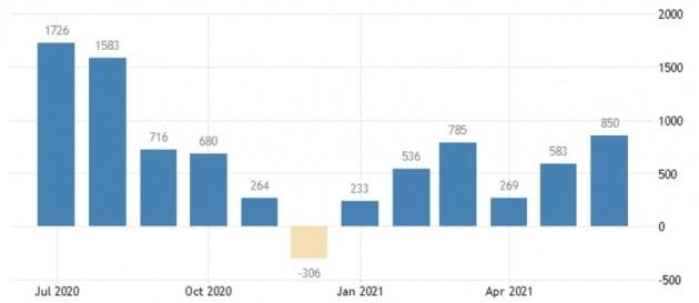 미국의 비농업 일자리 수가 지속적으로 늘고 있지만 작년 팬데믹 발생 직전과 비교하면 여전히 760만여 개 부족하다. 미 노동부 및 트레이딩이코노믹스 제공