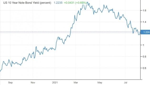 미국의 10년 만기 국채 금리는 5일(현지시간) 연 1.23%로, 전날 대비 0.04%포인트 상승했다. 미 재무부 및 트레이딩이코노믹스 제공
