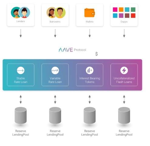 에이브 프로토콜 구조.