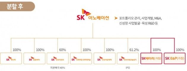 SK이노베이션 배터리 사업과 E&P 사업 물적분할 후 모습. /SK이노베이션.