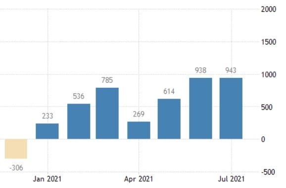 미국의 지난달 비농업 일자리 수가 시장 예상을 깨고 큰 폭으로 증가한 것으로 집계됐다. 미 노동부 및 트레이딩이코노믹스 제공