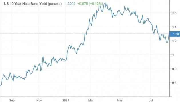 꾸준히 하향 안정세를 보이던 미국의 10년 만기 국채 금리가 지난 6일 급등세로 마감했다. 미 재무부 및 트레이딩이코노믹스 제공