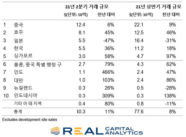 """RCA """"서울 상업용 부동산 가격 1년간 20% 이상 상승"""" [마켓인사이트]"""