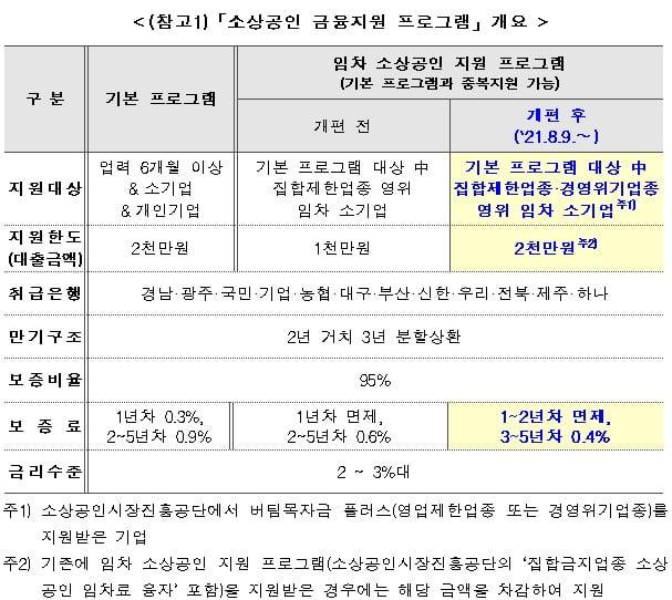 경영위기업종 자영업자도 '최대 2000만원' 신보 긴급대출