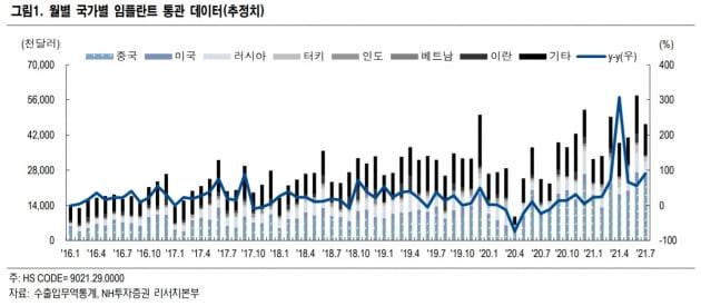 """""""7월 치과·미용 의료기기 수출 성장 지속…덴티움 최선호"""""""