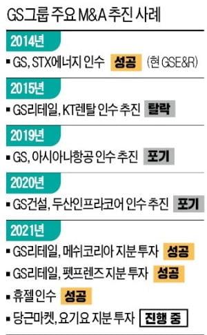 [마켓인사이트 단독] GS, 휴젤 인수...1조7000억에 계약 체결