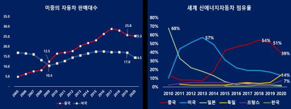 미중의 자동차, 전기차 비교 (자료 = 중국자동차협회)