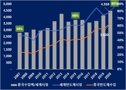 중국의 반도체 수입액 추이 (자료 = SIA,중국해관통계)