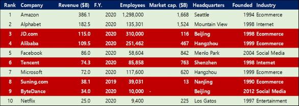 세계10대 인터넷 기업(자료= List of largest Internet companies, google)