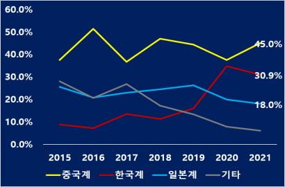 세계 전기차 배터리시장 점유율 (자료 = SNE외)