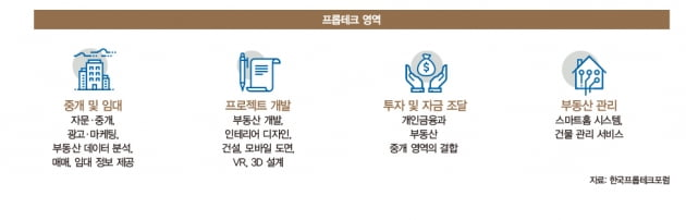 [Special]똑똑해진 부동산, '플랫폼 진화' 뜨겁다