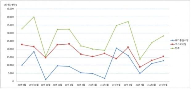 최근 1년간 월별 의무보유등록 해제 현황. 이미지=예탁결제원