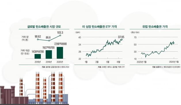 탄소배출권 ETF 첫 출시...판 커지는 ESG 금융시장
